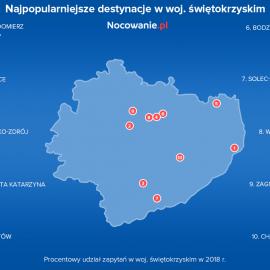 Najpopularniejsze destynacje turystyczne w Świętokrzyskim według Nocowanie.pl